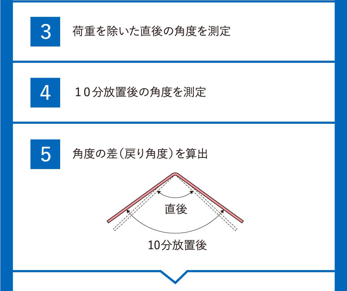 形状記憶性能【試験結果】