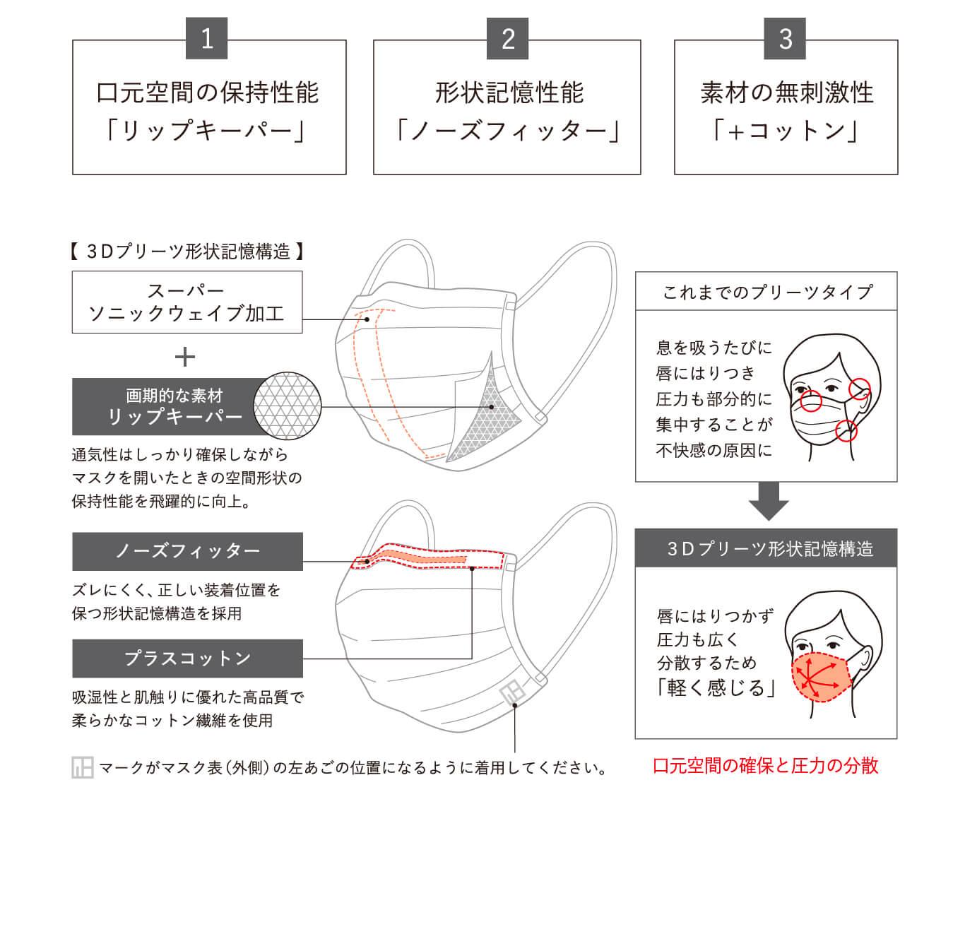 1.口元空間の保持性能「リップキーパー」 2.形状記憶性能「ノーズフィッター」 3.素材の無刺激性「+コットン」
